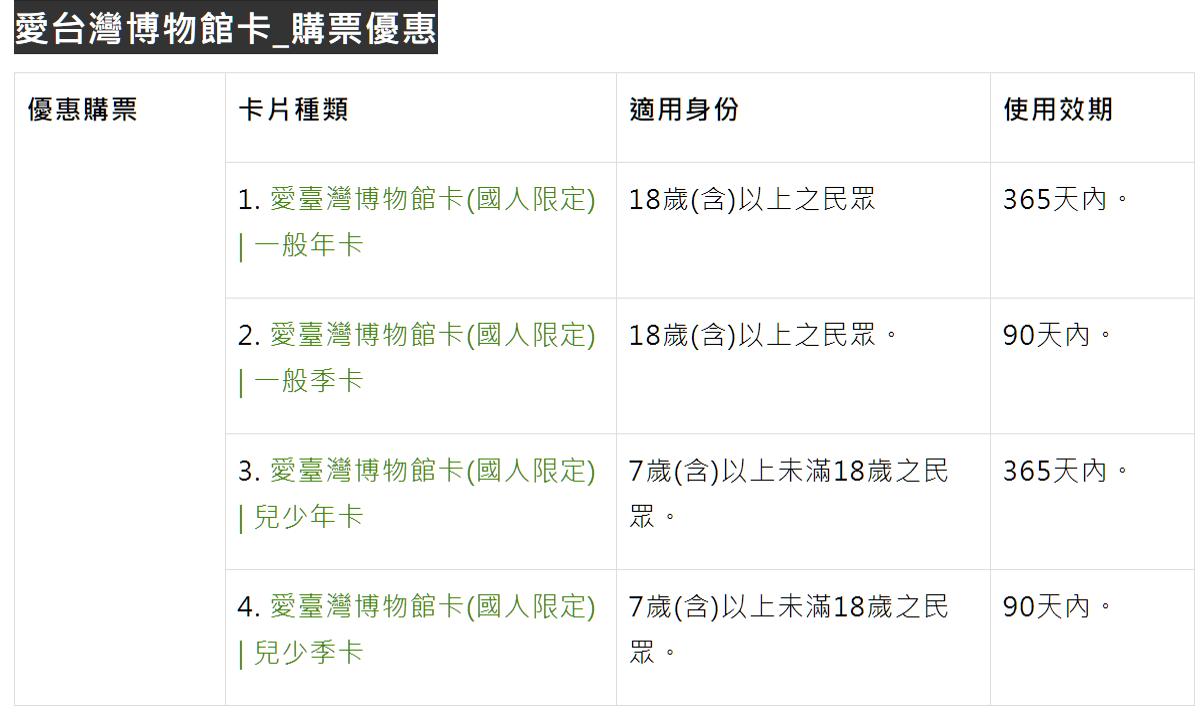 愛台灣博物館卡 優惠